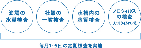 毎月1~5回の定期検査を実施(1月~3月は毎週実施)
